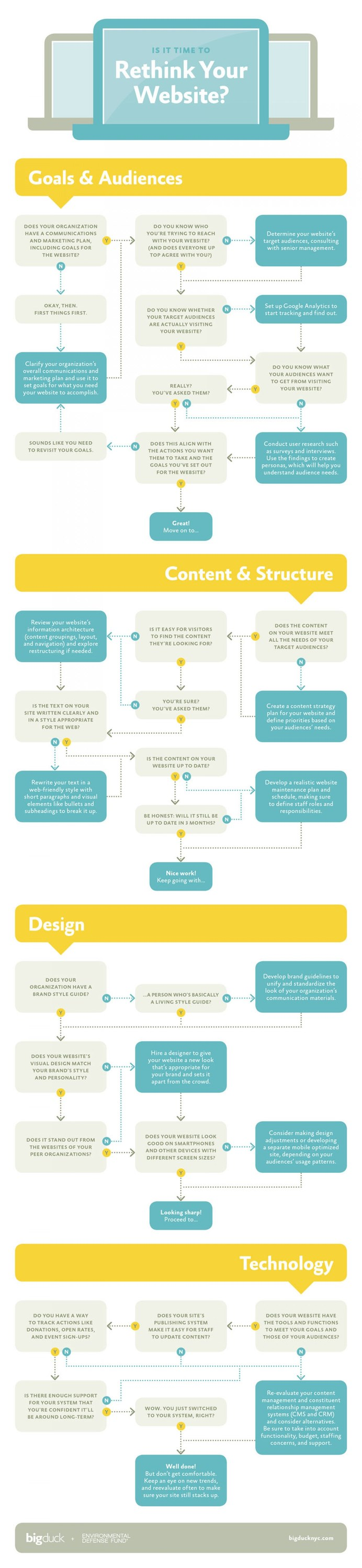 How to Rethink Your Website – Infographic