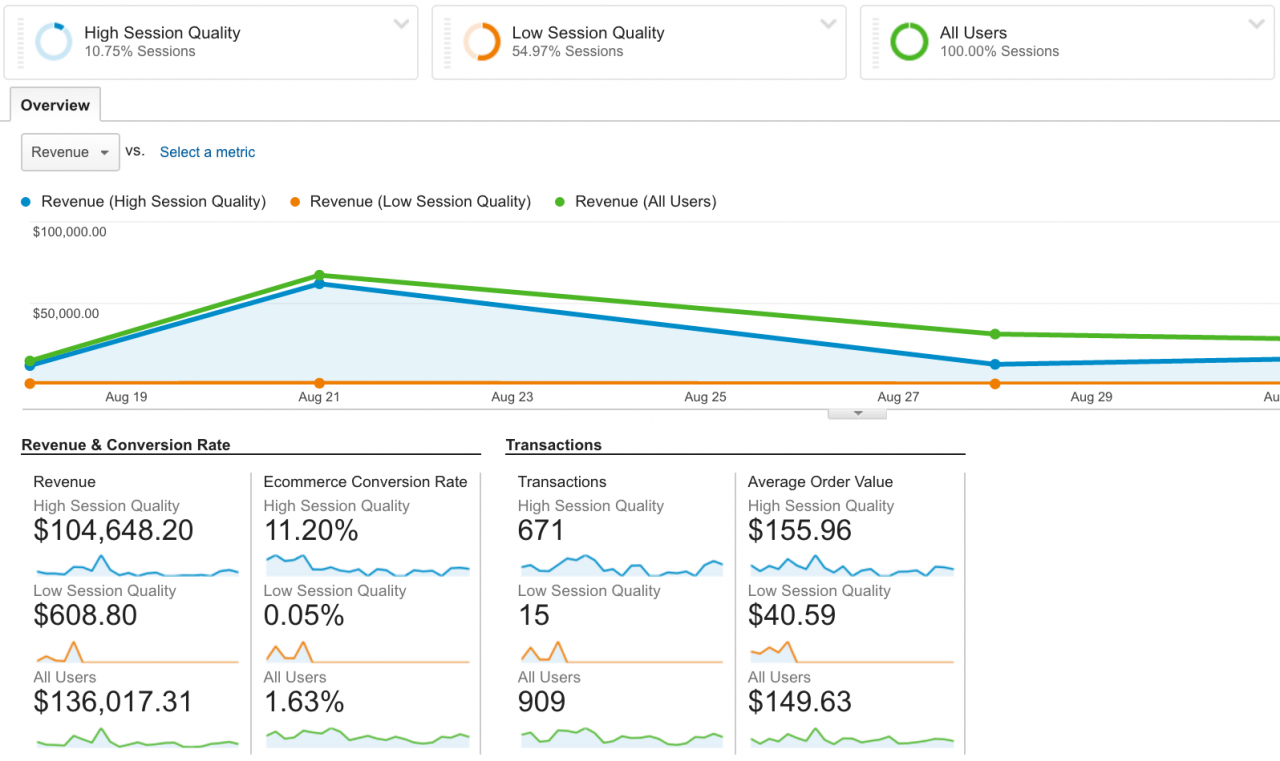 session quality score google analytics