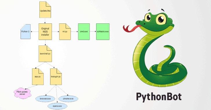 PythonBot-pbot-adware-malware