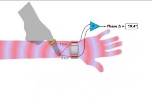 kinInterface: Skin-based Smart Watch Human Interface